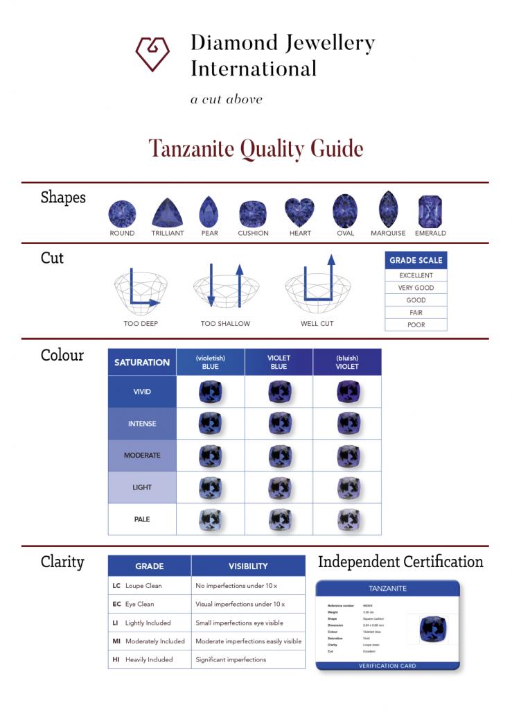 DJI Tanzanite Quality Guide